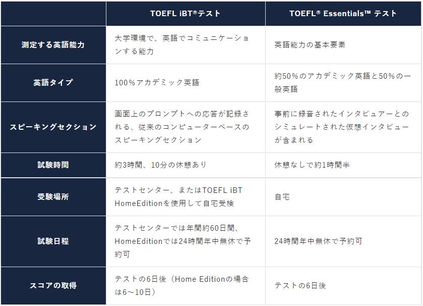 TOEFL iBT®テストとTOEFL® Essentials™ Testの比較表